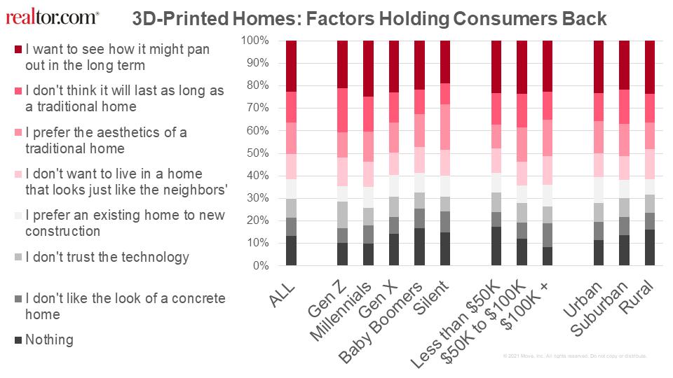 未來住房3D列印屋新趨勢 | 實價登錄比價王