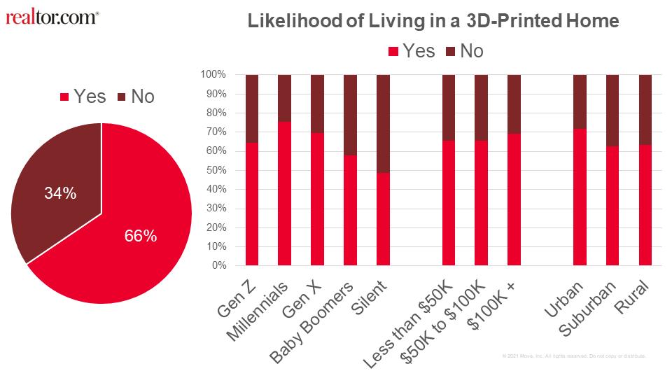 [未來住房]你敢住3D列印房嗎? 美國75%千禧一代與69%X世代都躍躍欲試